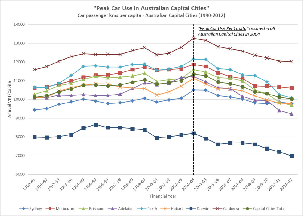 Peak-Car-Use-in-Australian-Cities