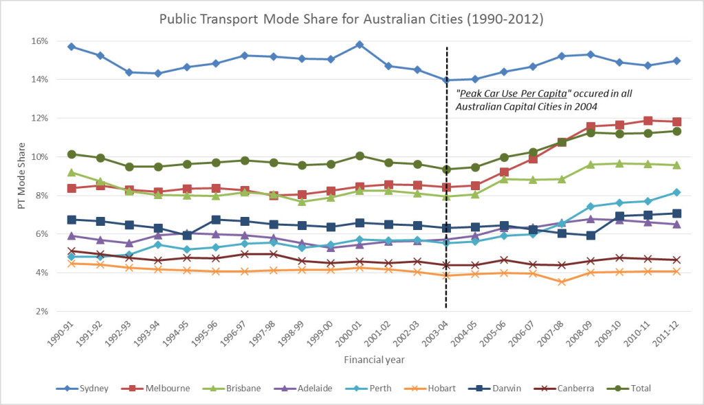 Public-Transport-Mode-Share-for-Australian-Cities