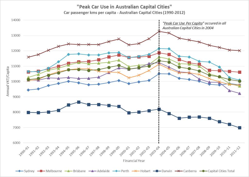 Peak-Car-Use-in-Australian-Cities