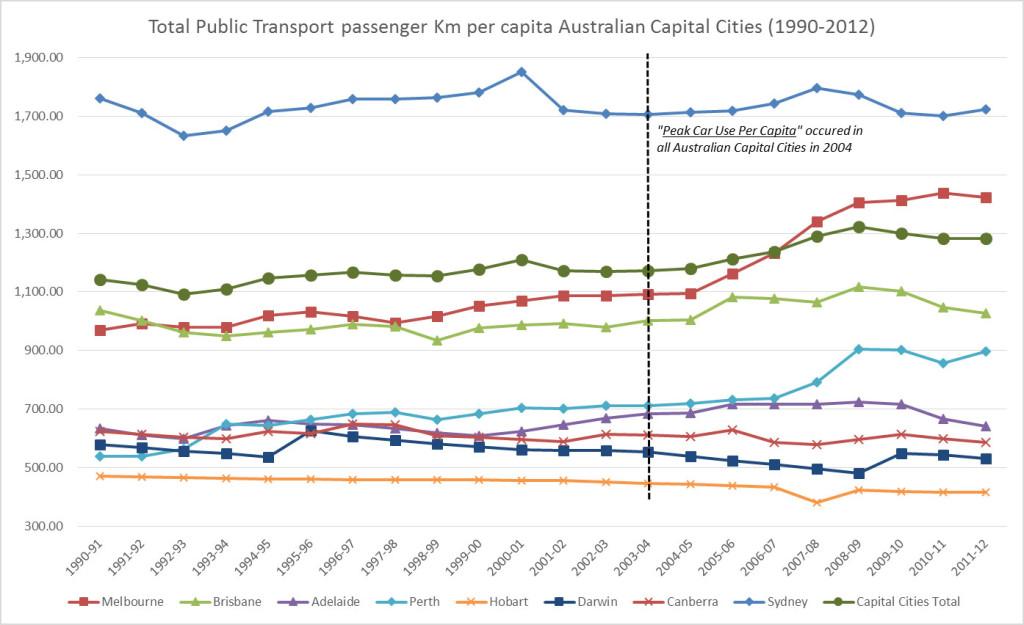 Total-Public-Transport-passenger-km-per-capita